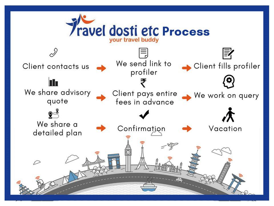 Tde Process Contact